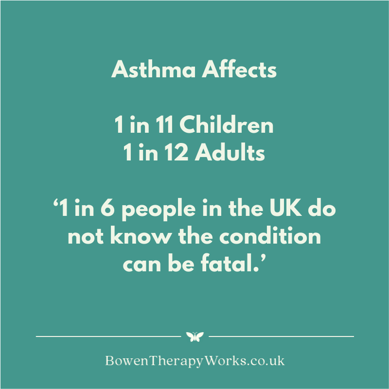 Asthma Affects